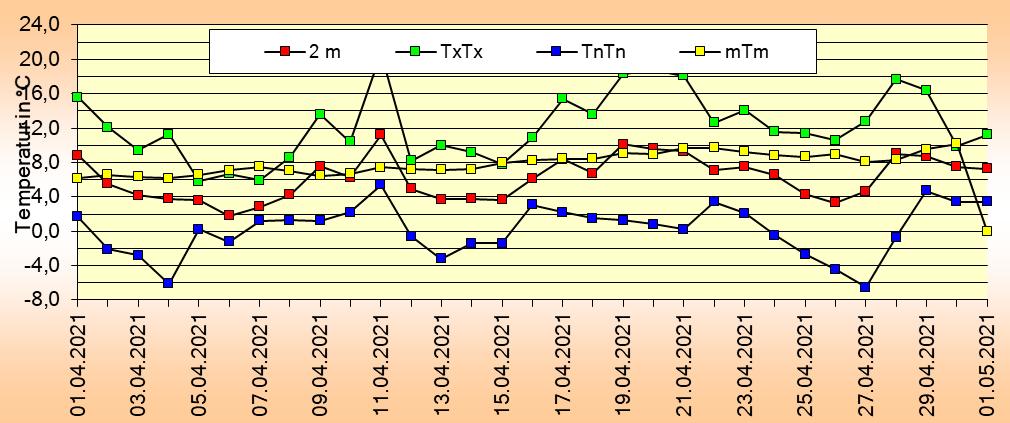 ChartObject Tägliche Verdunstungshöhen