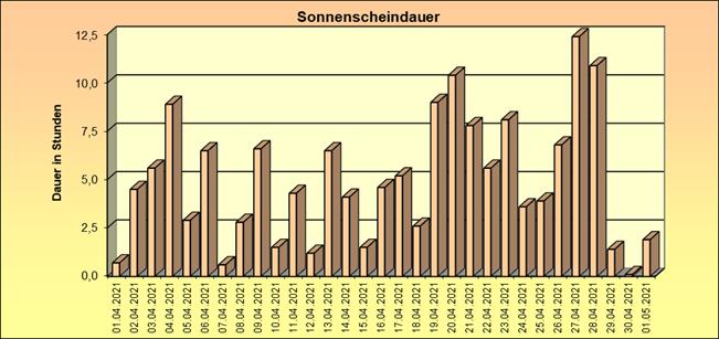 ChartObject Schneehöhe von Lichterfelde