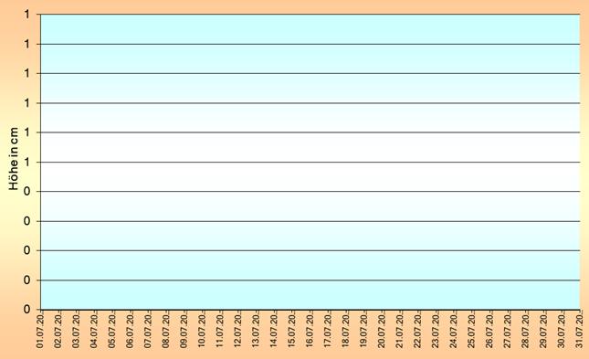 ChartObject Temperaturverlauf von Lichterfelde